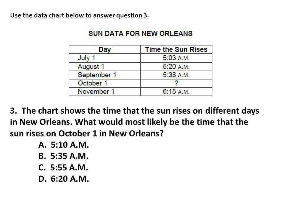 Use the data chart below to answer question 3.