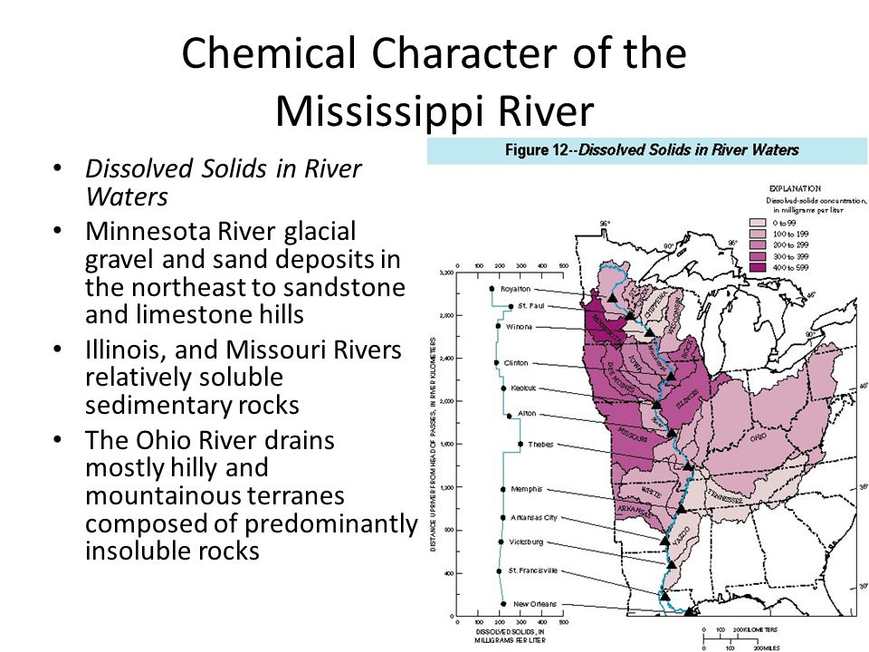 Chemical Character of the Mississippi River