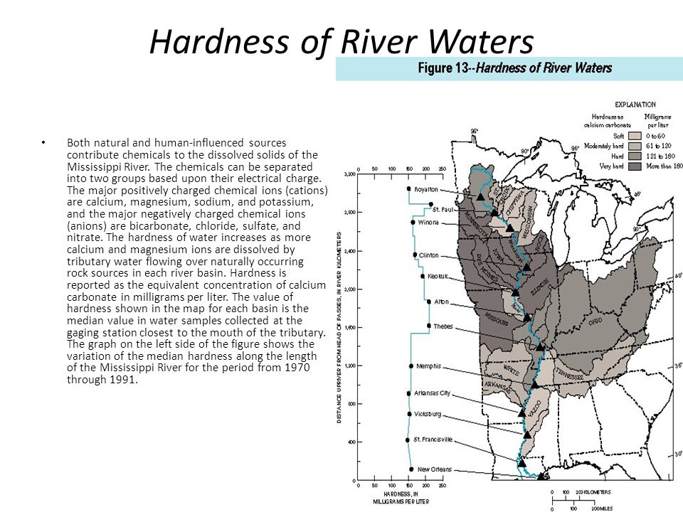 Hardness of River Waters