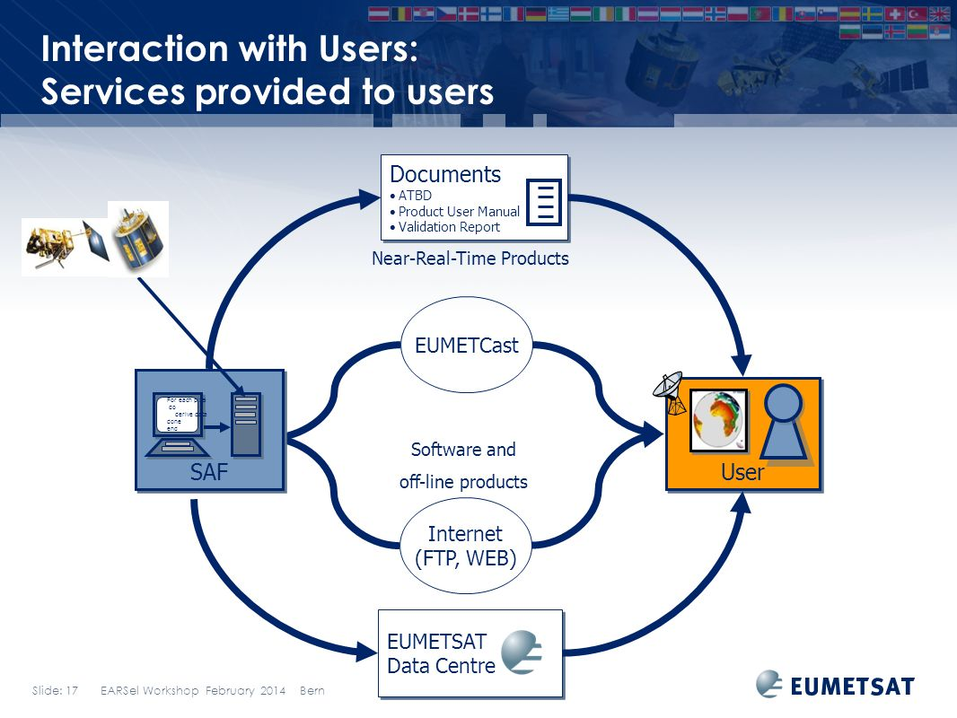 Interaction with Users: Services provided to users