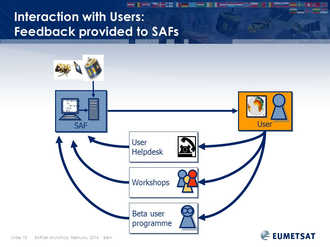 Interaction with Users: Feedback provided to SAFs