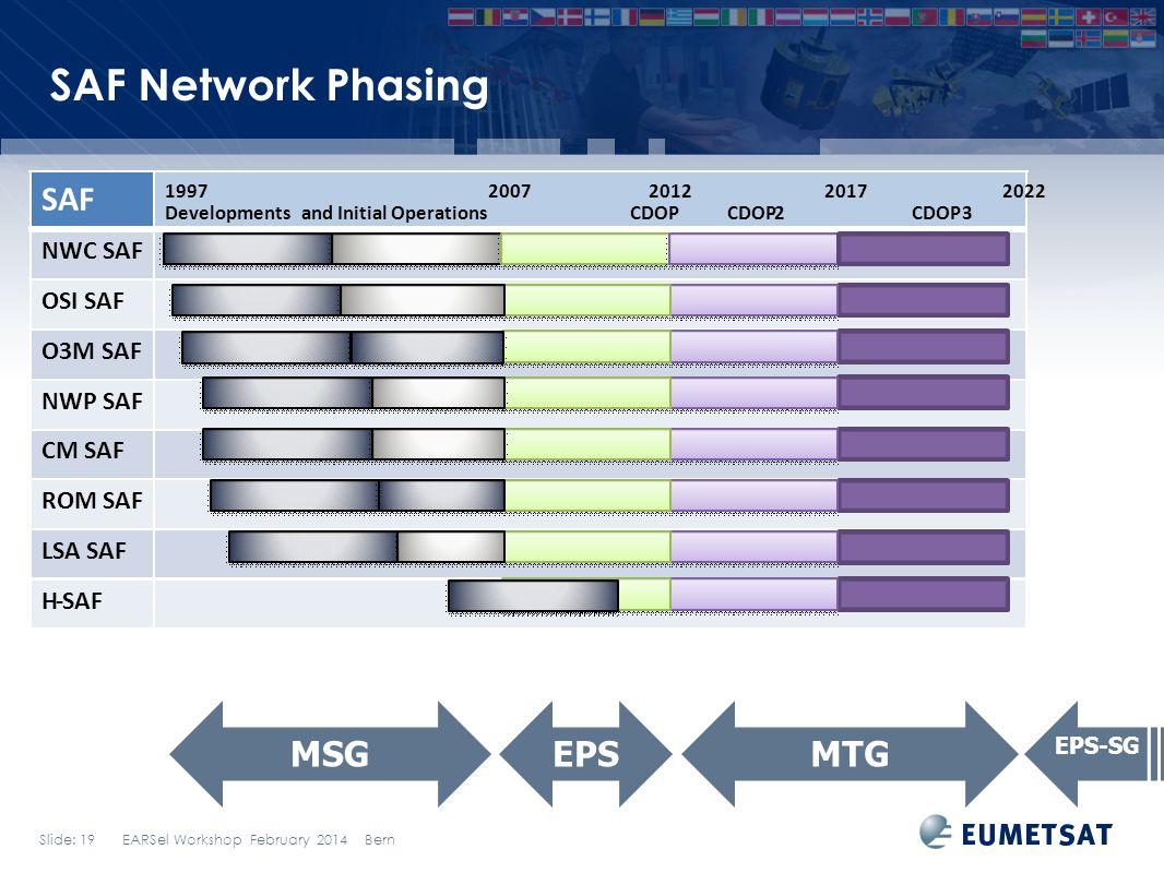 SAF Network Phasing SAF MSG EPS MTG NWC SAF OSI SAF O3M SAF NWP SAF