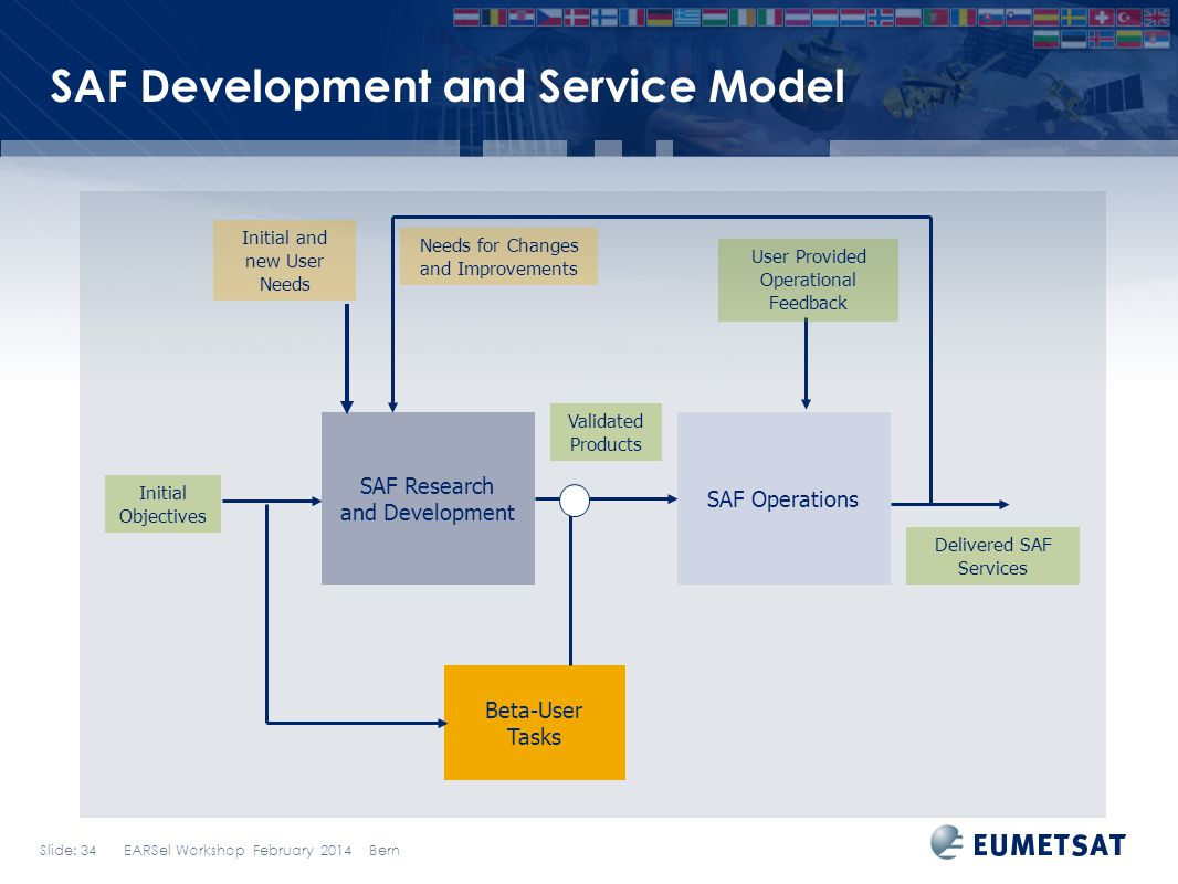 SAF Development and Service Model