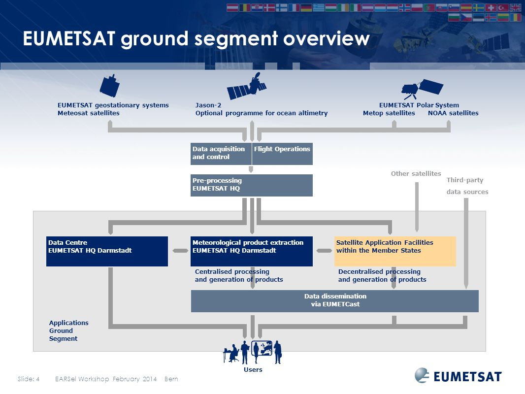 EUMETSAT ground segment overview