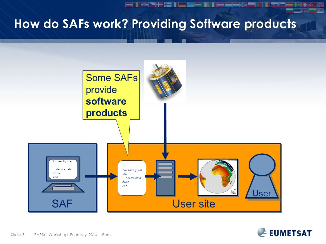 How do SAFs work Providing Software products