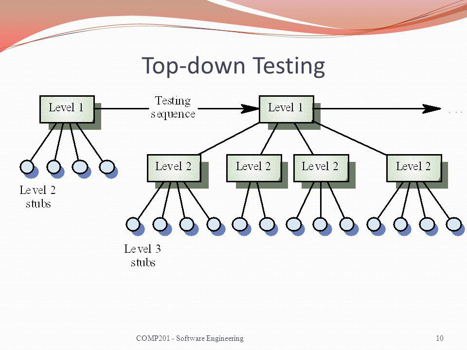 Top-down Testing COMP201 - Software Engineering