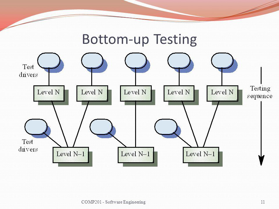 Bottom-up Testing COMP201 - Software Engineering