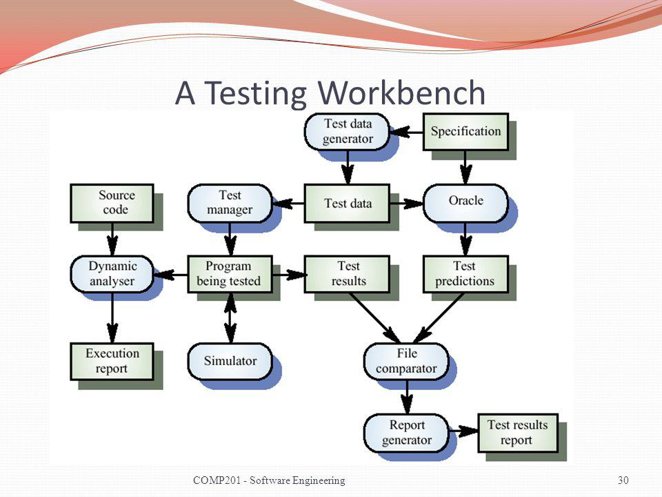 A Testing Workbench COMP201 - Software Engineering