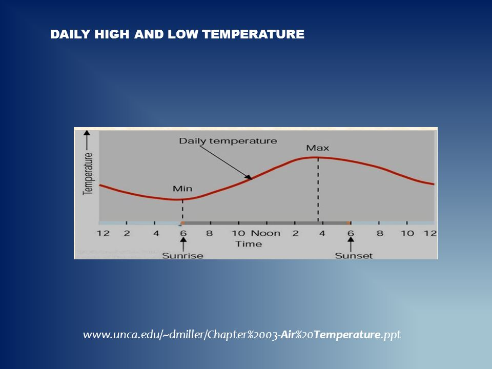 Daily HiGH And low temperature