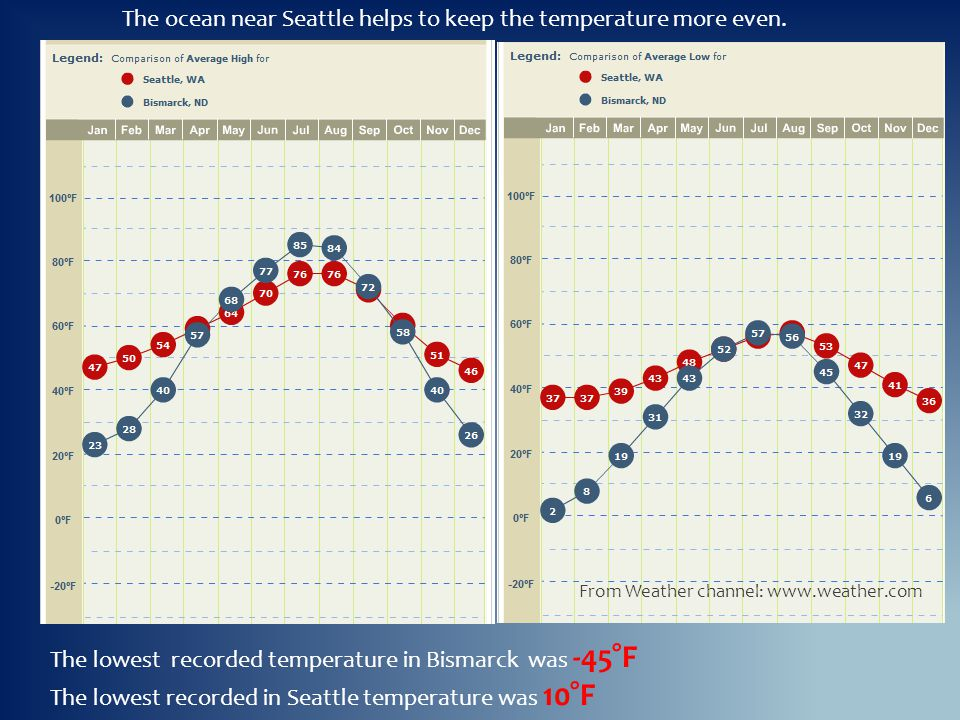 The ocean near Seattle helps to keep the temperature more even.