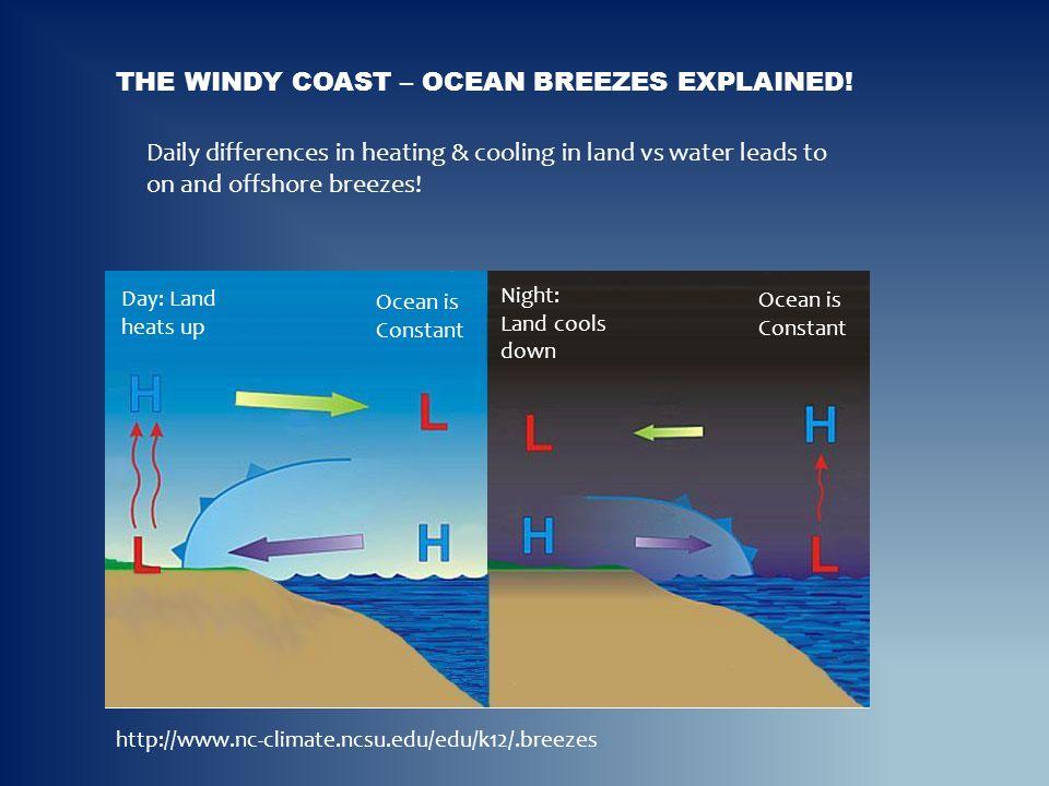 The windy coast – Ocean breezes explained!