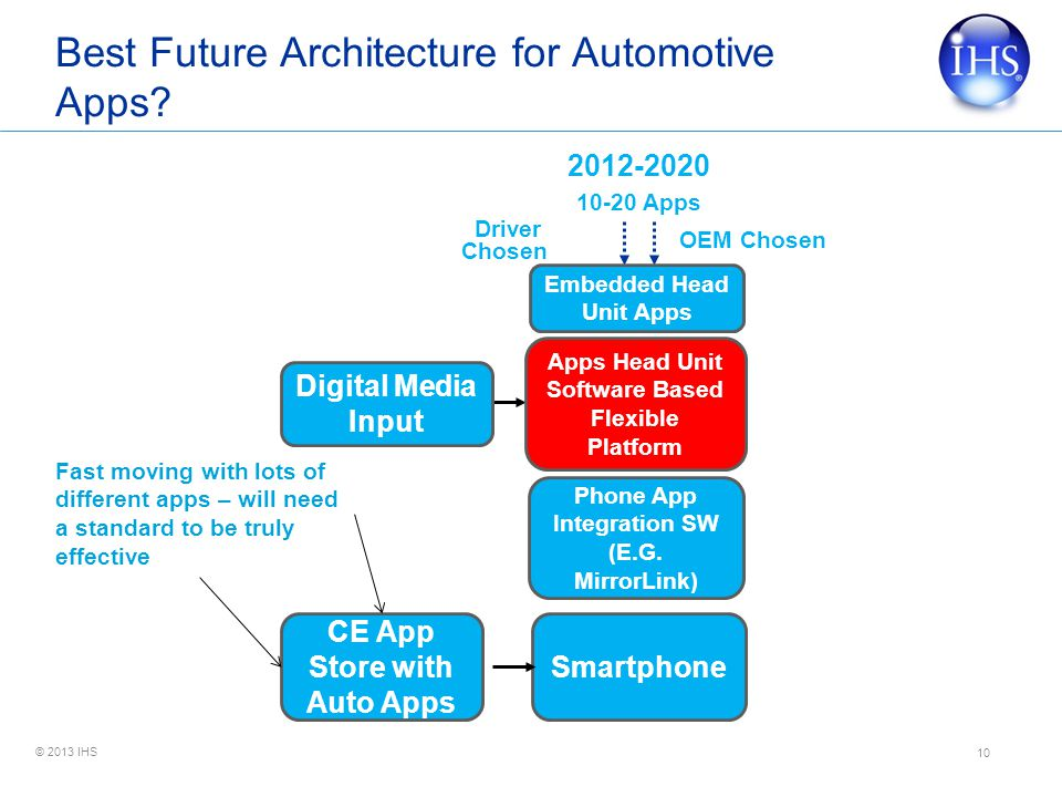 Best Future Architecture for Automotive Apps
