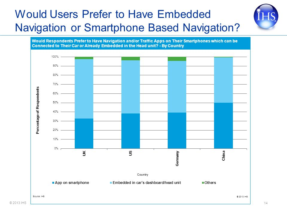 Would Users Prefer to Have Embedded Navigation or Smartphone Based Navigation