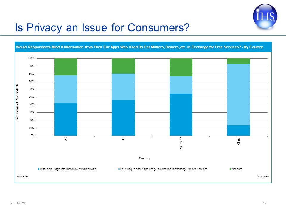 Is Privacy an Issue for Consumers