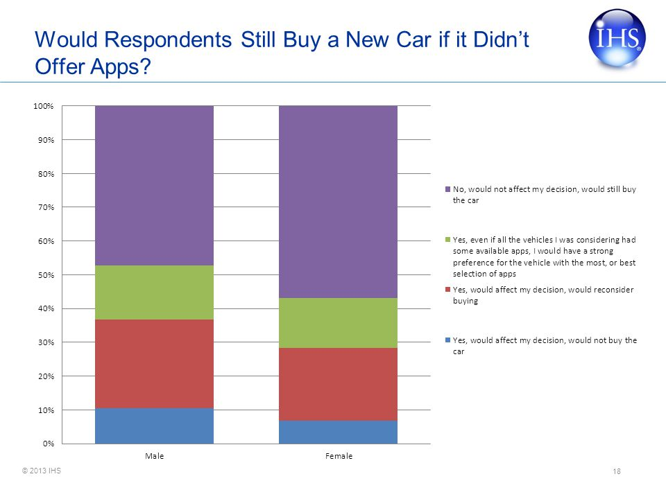 Would Respondents Still Buy a New Car if it Didn't Offer Apps