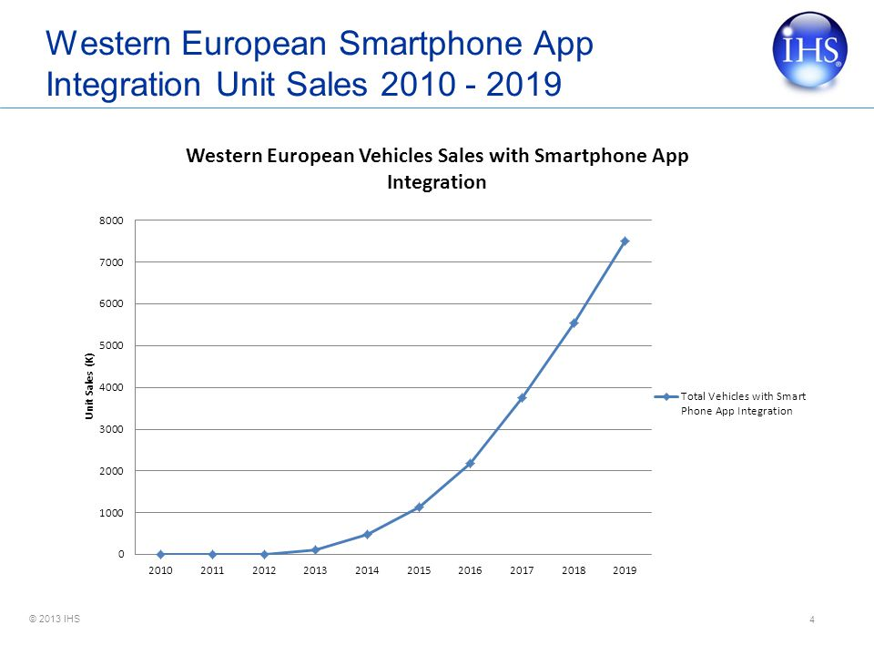 Western European Smartphone App Integration Unit Sales 2010 - 2019