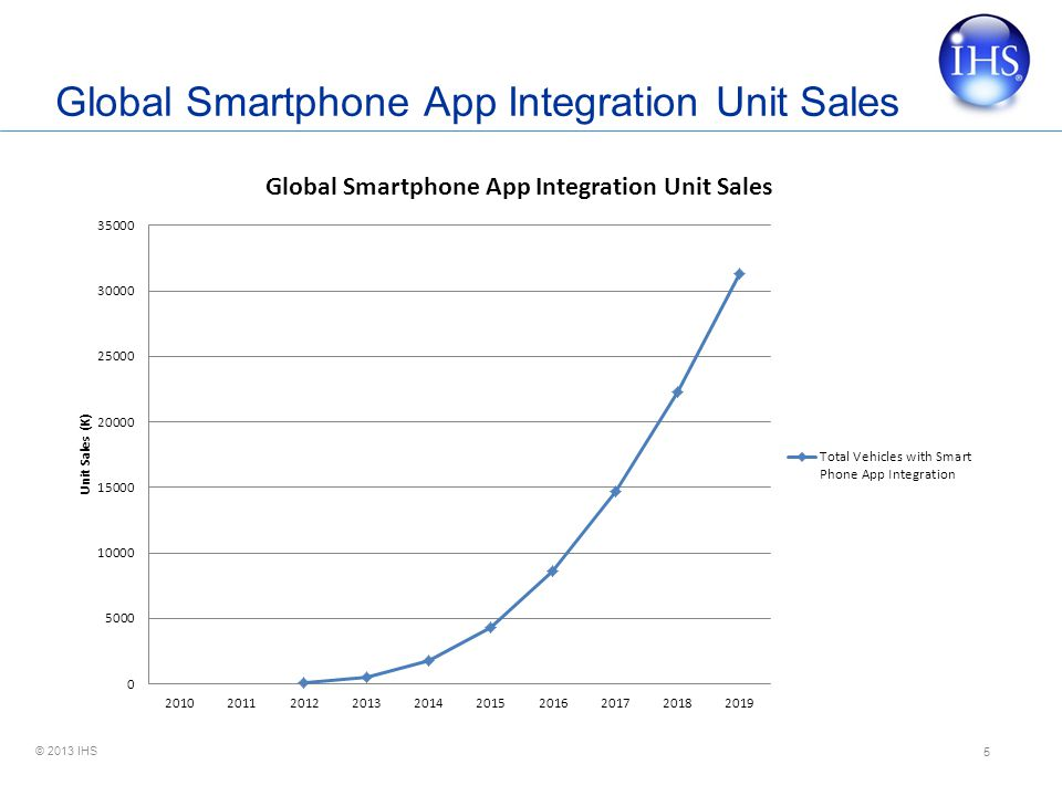 Global Smartphone App Integration Unit Sales