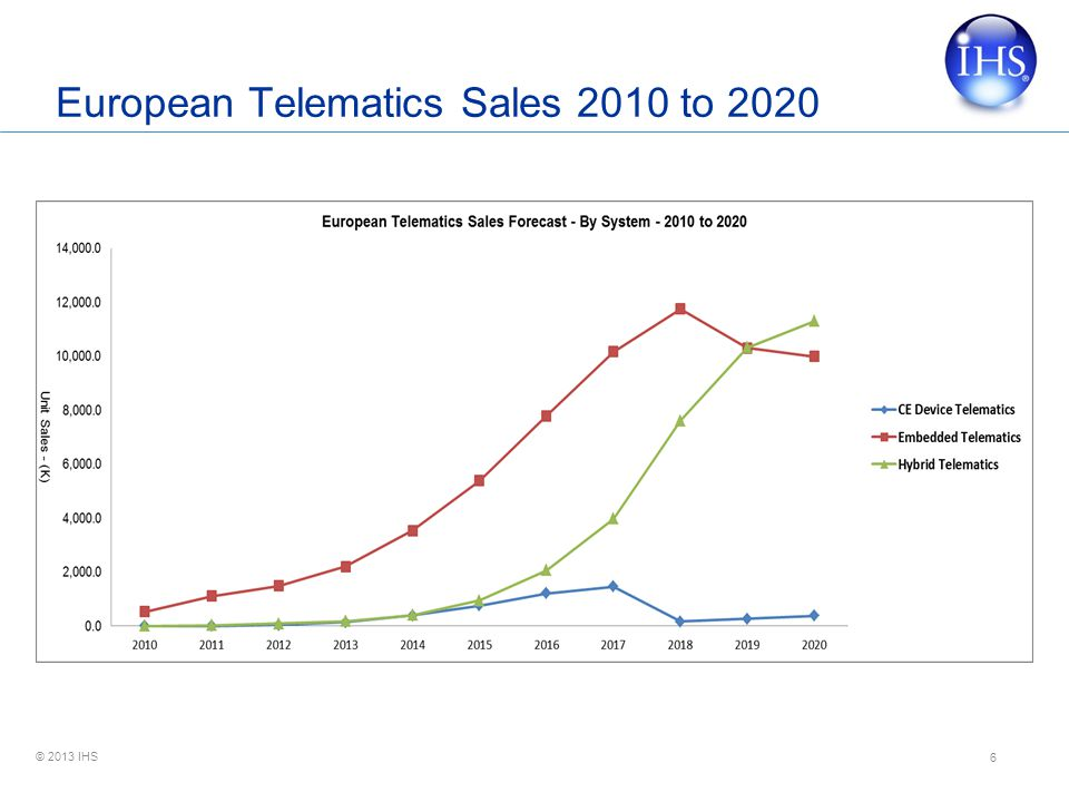 European Telematics Sales 2010 to 2020