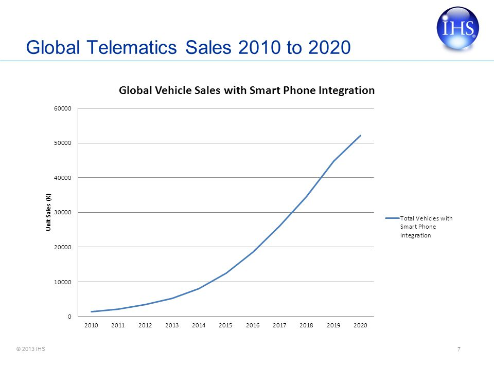 Global Telematics Sales 2010 to 2020