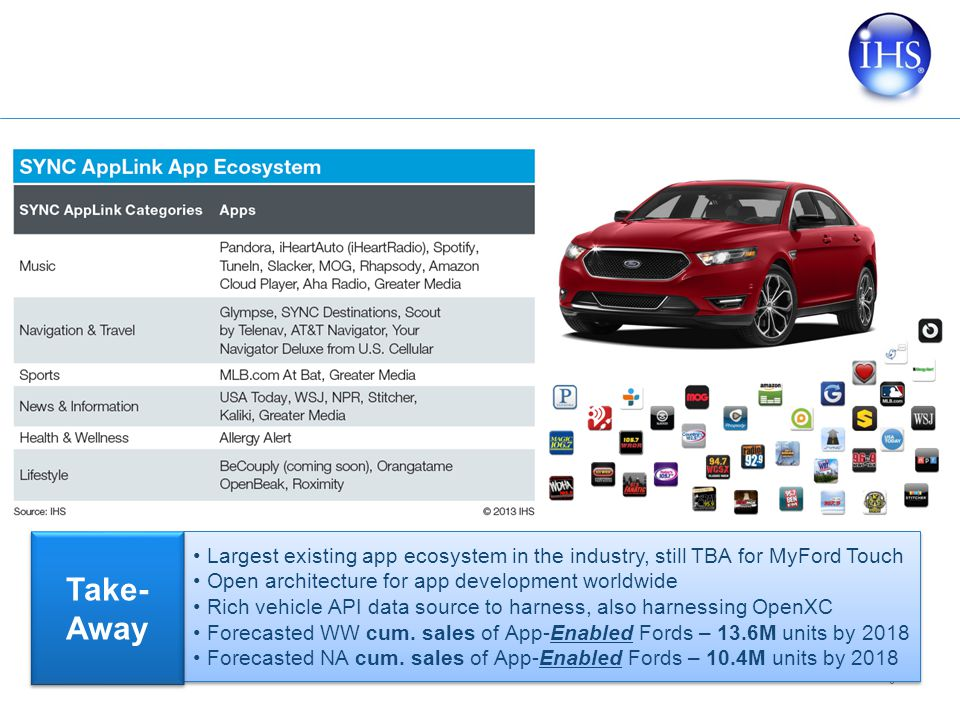 Largest existing app ecosystem in the industry, still TBA for MyFord Touch
