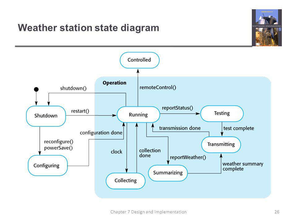 Weather station state diagram