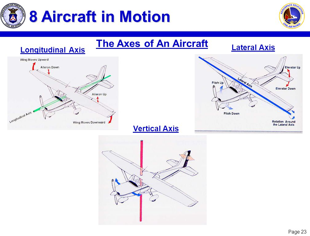 8 Aircraft in Motion The Axes of An Aircraft Lateral Axis