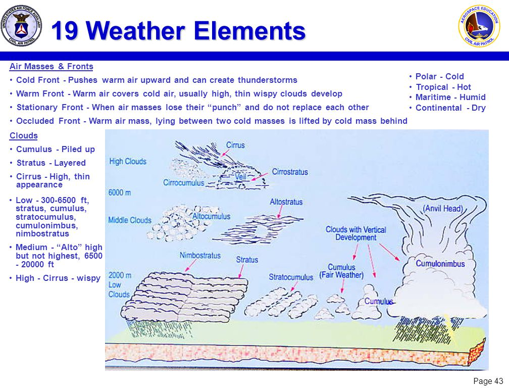19 Weather Elements Air Masses & Fronts