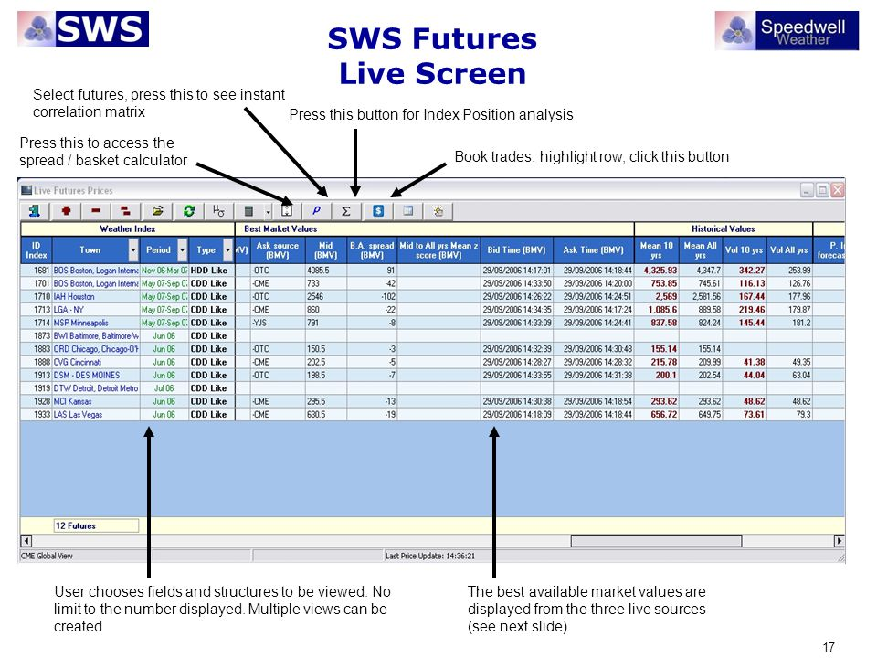SWS Futures Live Screen
