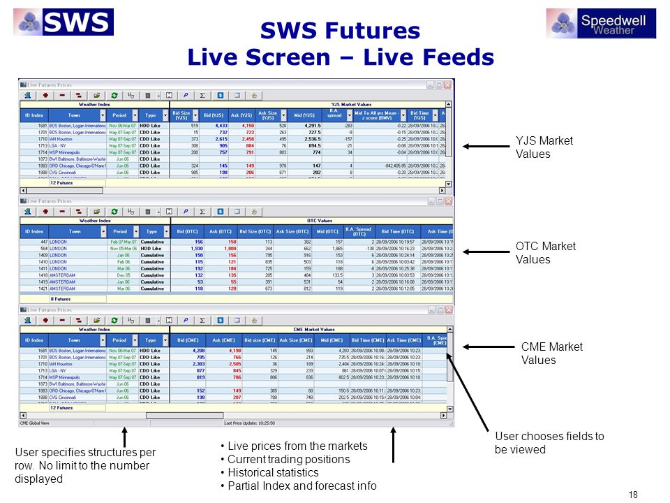 SWS Futures Live Screen – Live Feeds