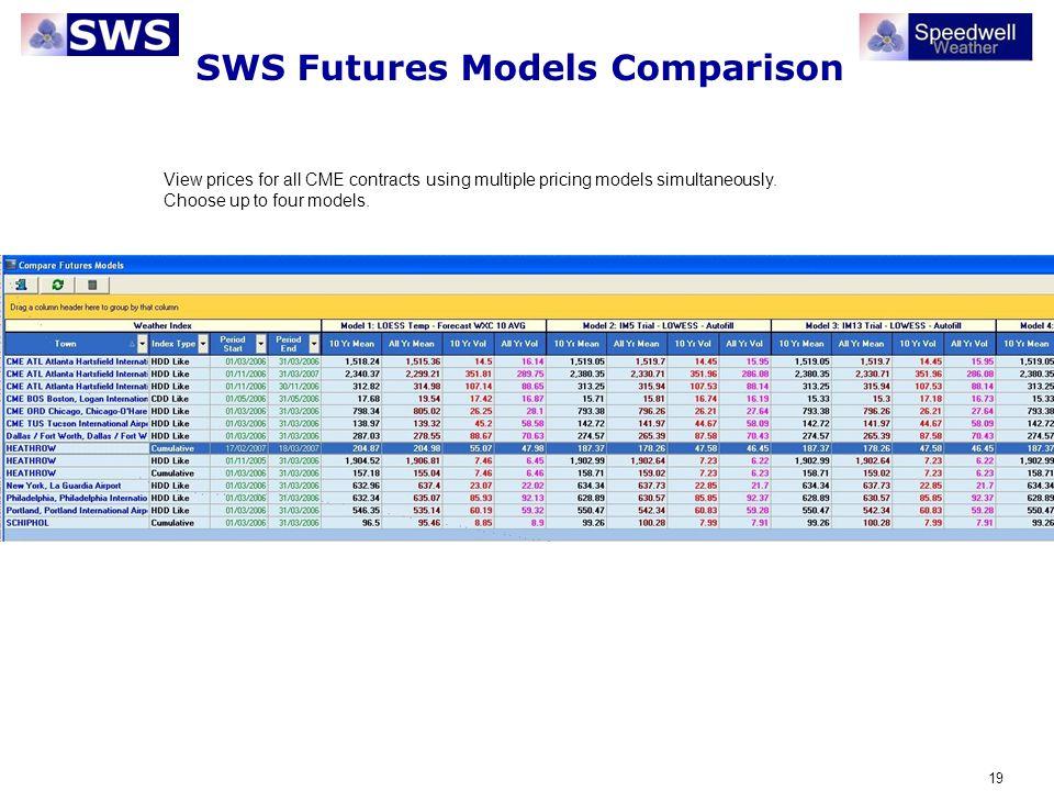 SWS Futures Models Comparison