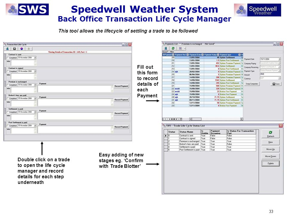 Speedwell Weather System Back Office Transaction Life Cycle Manager