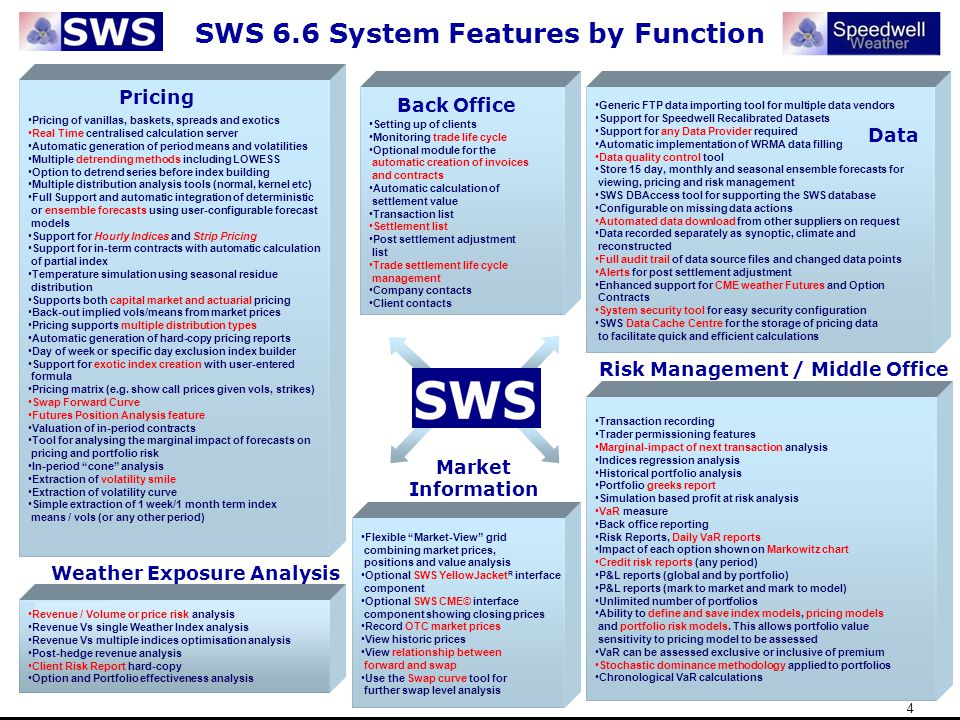 SWS 6.6 System Features by Function