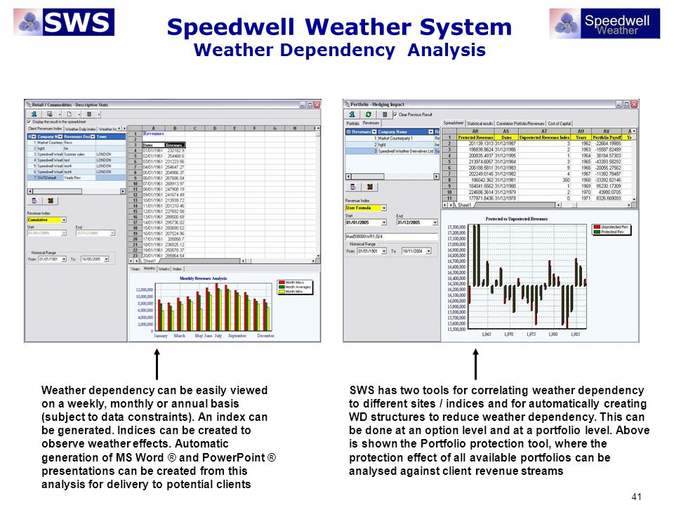 Speedwell Weather System Weather Dependency Analysis
