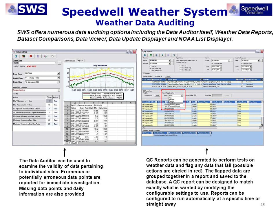 Speedwell Weather System Weather Data Auditing