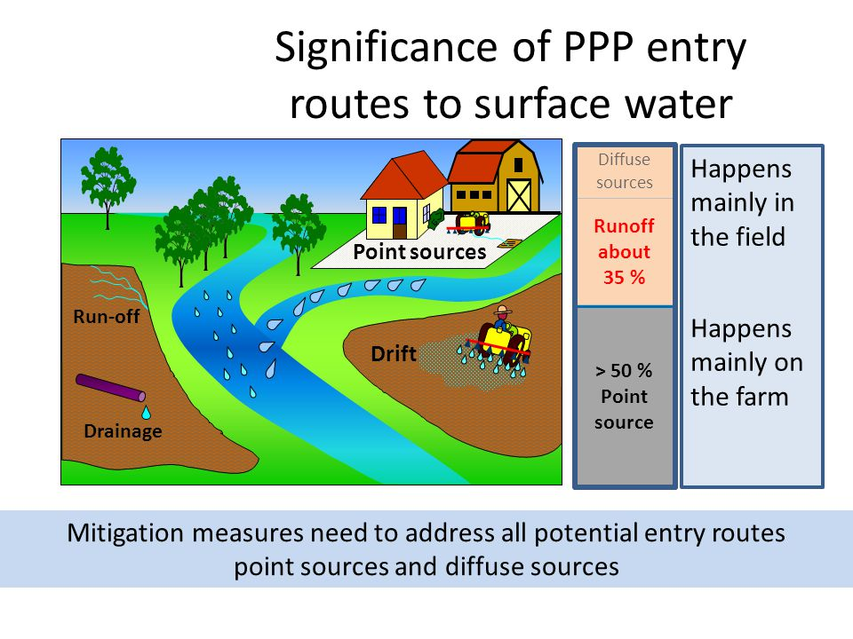 Significance of PPP entry routes to surface water