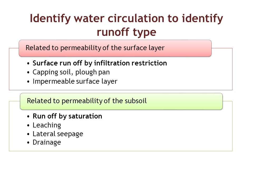 Identify water circulation to identify runoff type