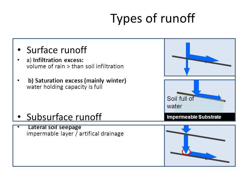 Types of runoff Surface runoff Subsurface runoff