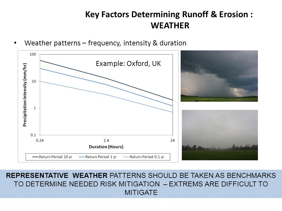 Key Factors Determining Runoff & Erosion : WEATHER