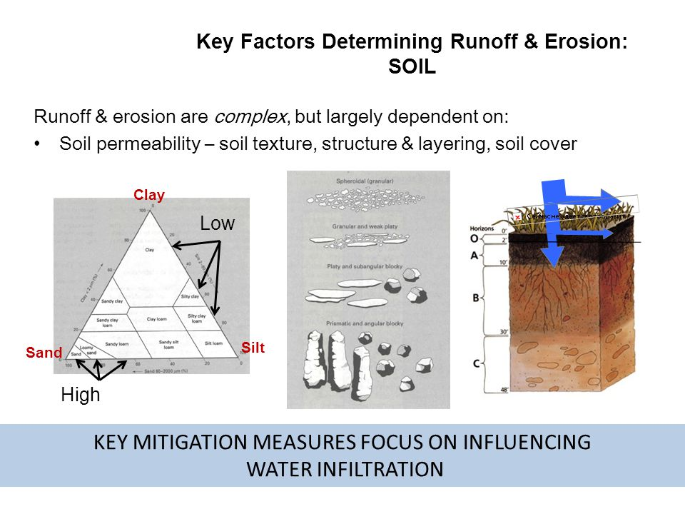 Key Factors Determining Runoff & Erosion: SOIL