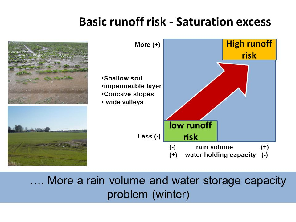 Basic runoff risk - Saturation excess