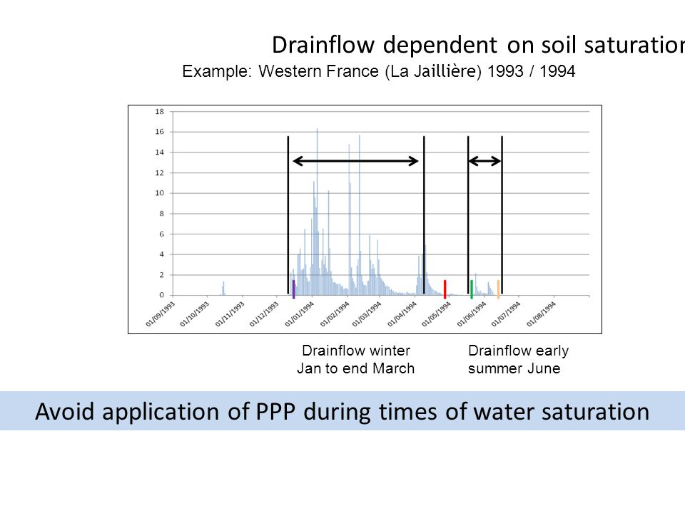 Drainflow dependent on soil saturation