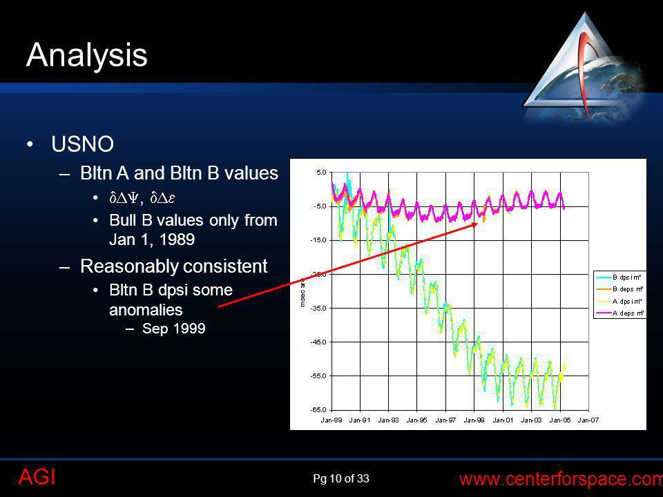 Analysis USNO Bltn A and Bltn B values Reasonably consistent , 