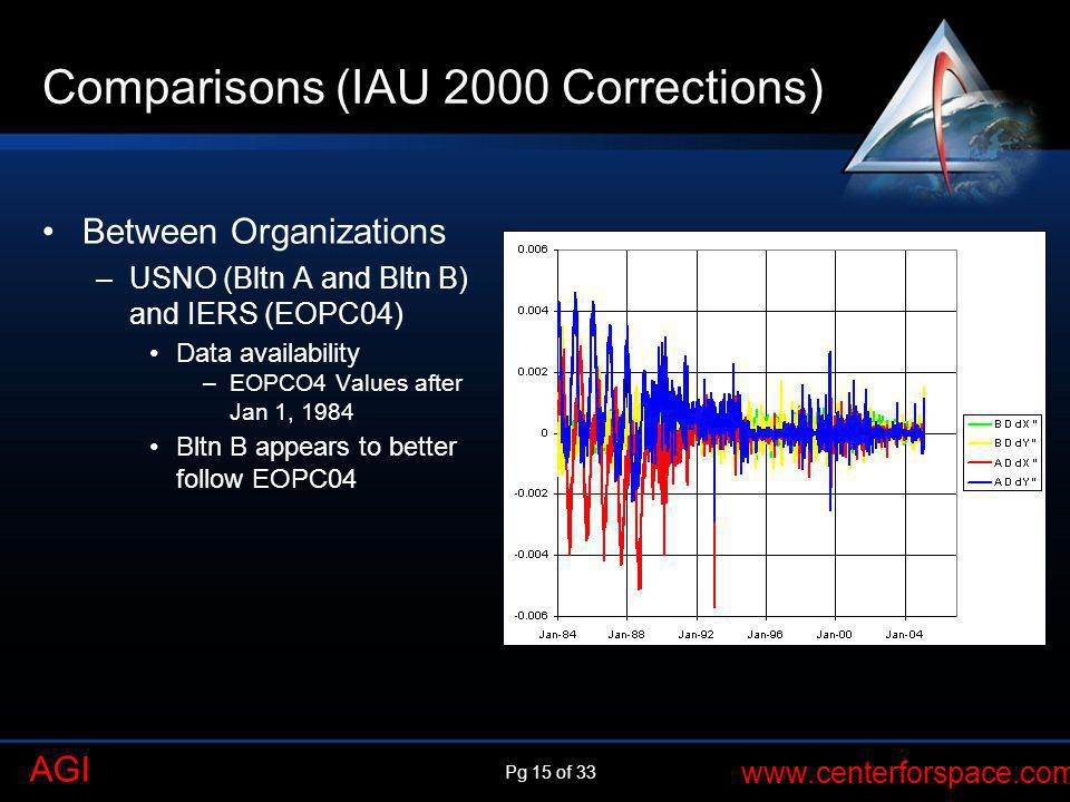 Comparisons (IAU 2000 Corrections)