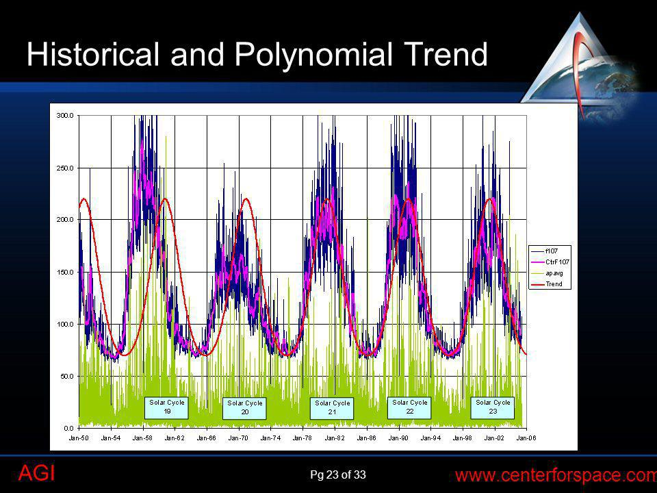 Historical and Polynomial Trend