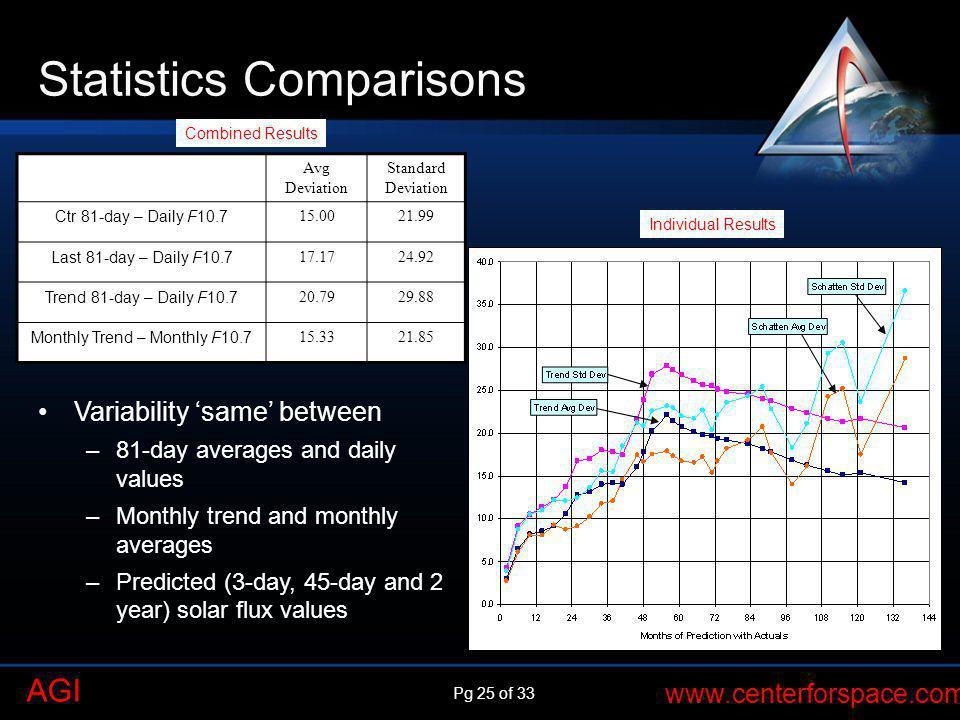 Statistics Comparisons