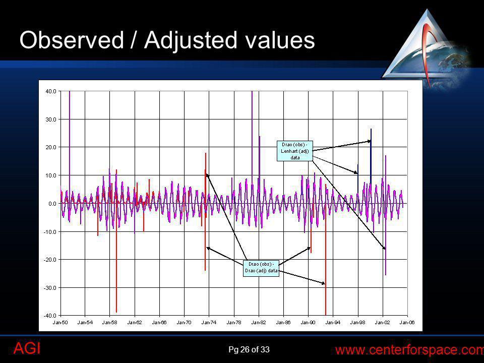 Observed / Adjusted values