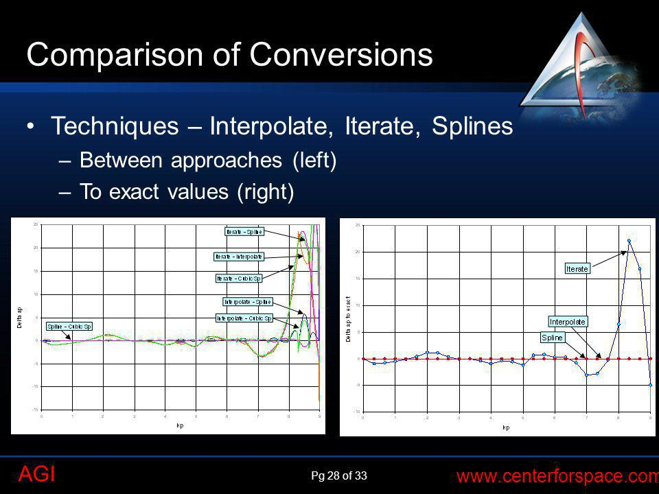 Comparison of Conversions