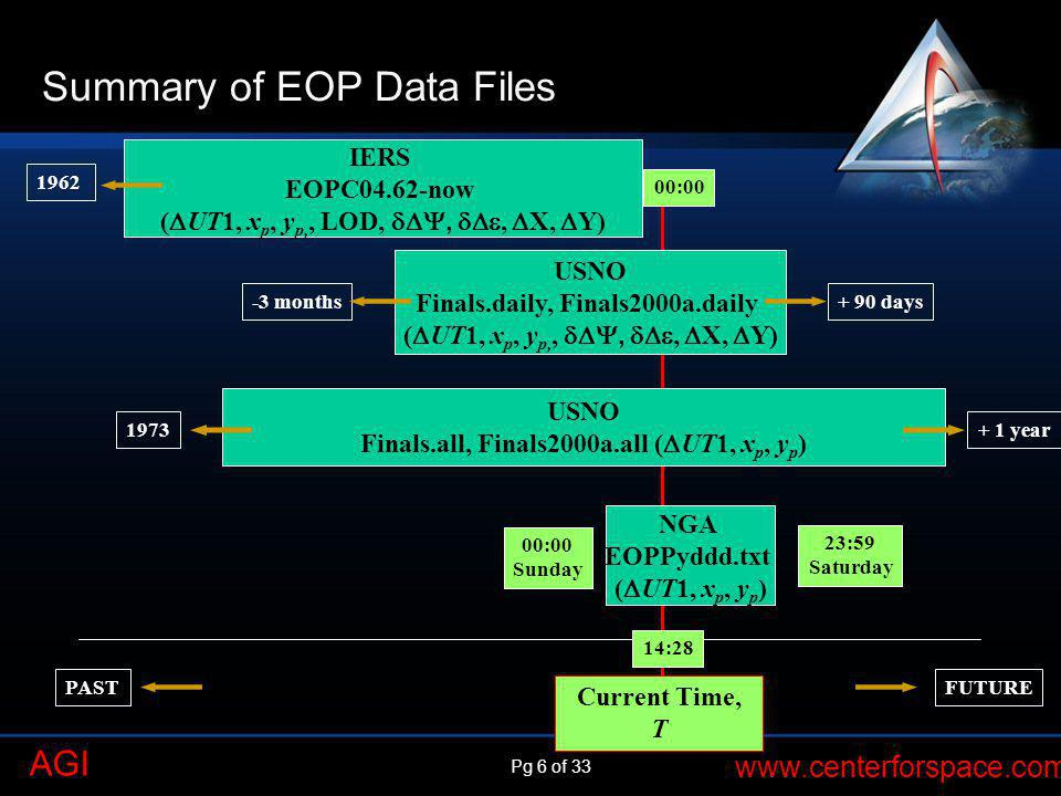 Summary of EOP Data Files