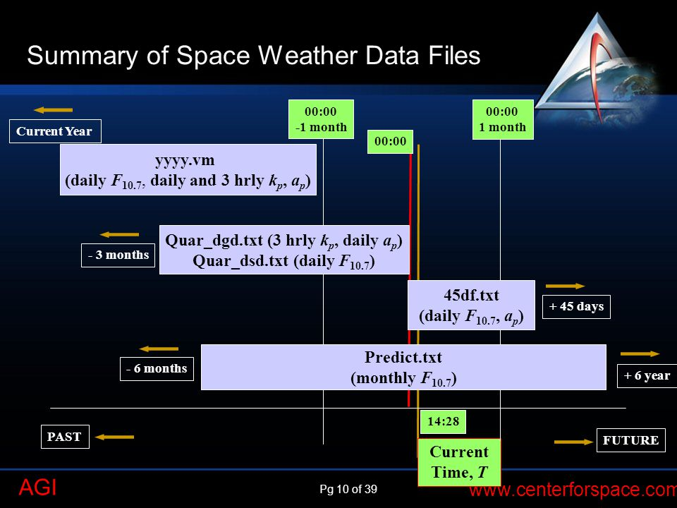Summary of Space Weather Data Files
