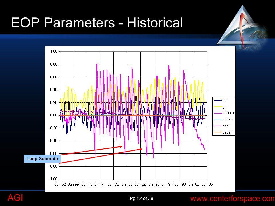 EOP Parameters - Historical